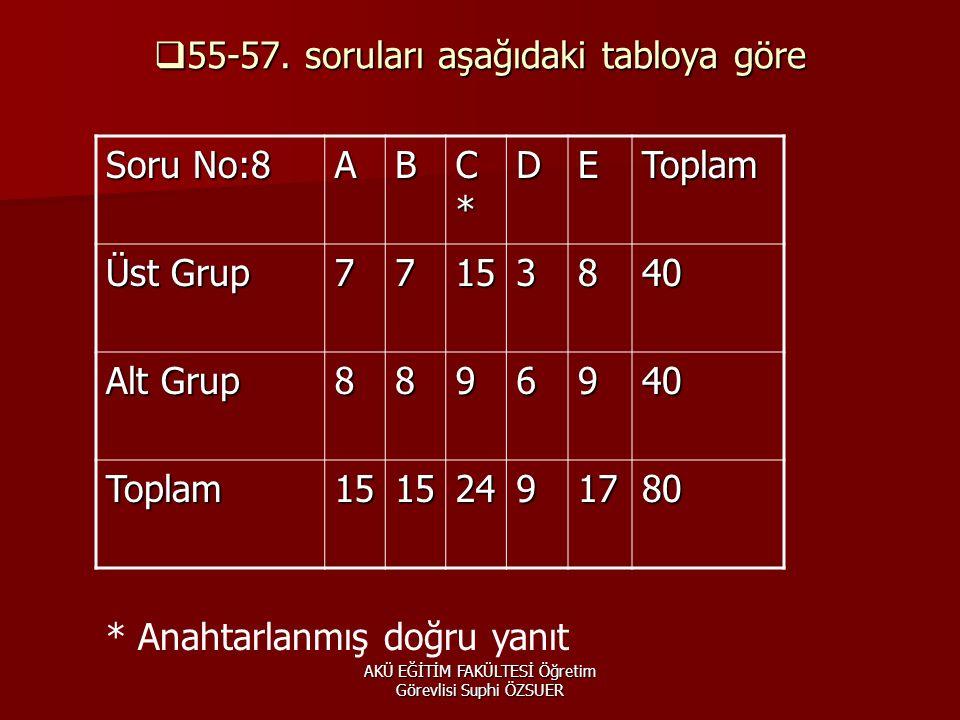 AKÜ EĞİTİM FAKÜLTESİ Öğretim Görevlisi Suphi ÖZSUER  55-57.
