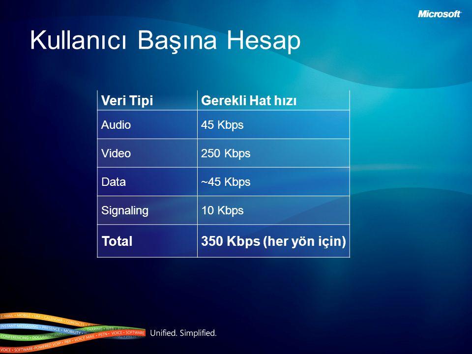 Kullanıcı Başına Hesap Veri TipiGerekli Hat hızı Audio45 Kbps Video250 Kbps Data~45 Kbps Signaling10 Kbps Total350 Kbps (her yön için)