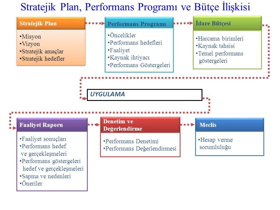 Performans Programı Öncelikler Performans hedefleri Faaliyet Kaynak ihtiyacı Performans Göstergeleri İdare Bütçesi Harcama birimleri Kaynak tahsisi Temel performans göstergeleri Faaliyet Raporu Faaliyet sonuçları Performans hedef ve gerçekleşmeleri Performans göstergeleri hedef ve gerçekleşmeleri Sapma ve nedenleri Öneriler Denetim ve Değerlendirme Denetim ve Değerlendirme Performans Denetimi Performans Değerlendirmesi UYGULAMA Meclis Hesap verme sorumluluğu Stratejik Plan Misyon Vizyon Stratejik amaçlar Stratejik hedefler Misyon Vizyon Stratejik amaçlar Stratejik hedefler Stratejik Plan, Performans Programı ve Bütçe İlişkisi