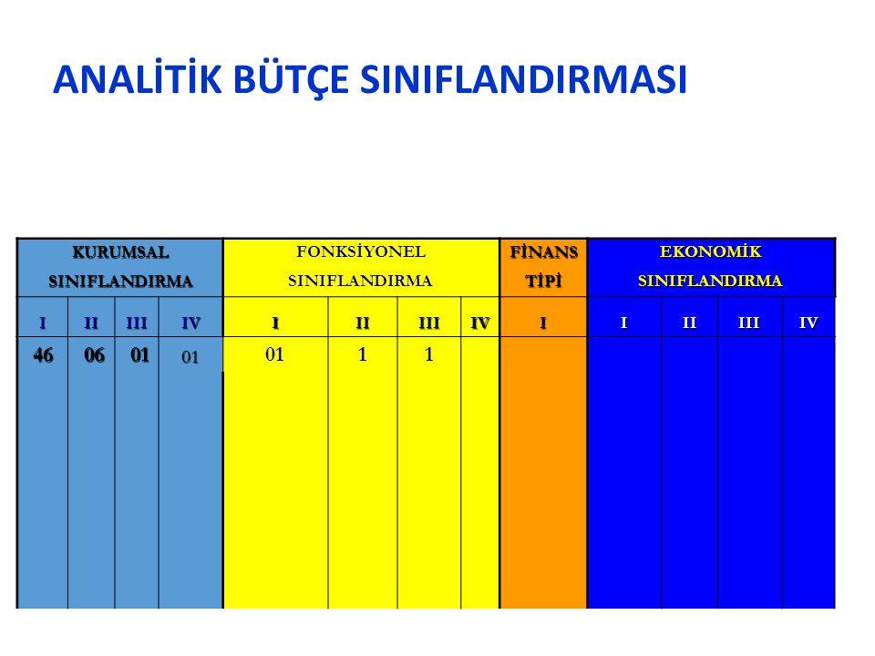 ANALİTİK BÜTÇE SINIFLANDIRMASI KURUMSALFONKSİYONEL FİNANS EKONOMİK SINIFLANDIRMASINIFLANDIRMA TİPİ SINIFLANDIRMA IIIIIIIVIIIIIIIVIIIIIIIIV 46 06 0101 0111