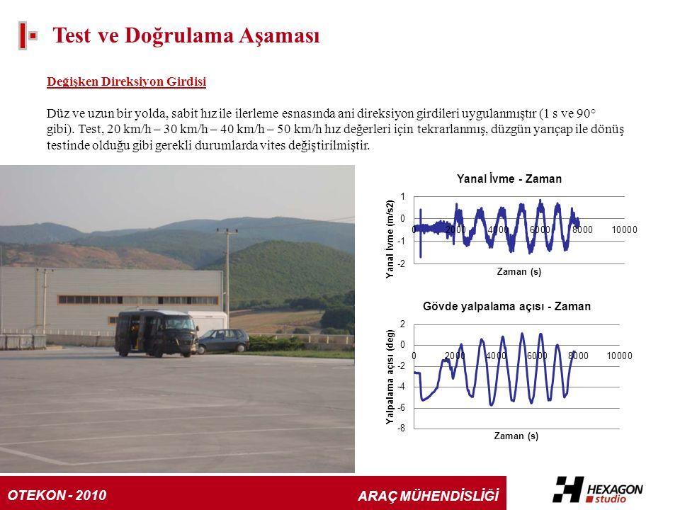 Test ve Doğrulama Aşaması Değişken Direksiyon Girdisi Düz ve uzun bir yolda, sabit hız ile ilerleme esnasında ani direksiyon girdileri uygulanmıştır (1 s ve 90° gibi).