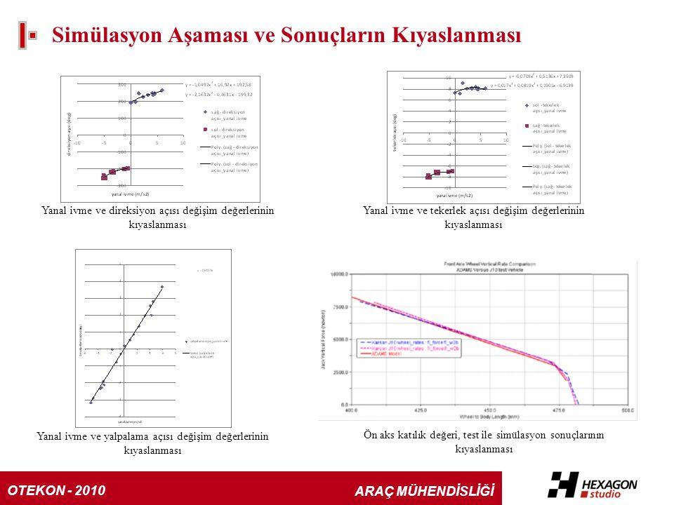 Simülasyon Aşaması ve Sonuçların Kıyaslanması Yanal ivme ve direksiyon açısı değişim değerlerinin kıyaslanması Yanal ivme ve tekerlek açısı değişim değerlerinin kıyaslanması Yanal ivme ve yalpalama açısı değişim değerlerinin kıyaslanması Ön aks katılık değeri, test ile simülasyon sonuçlarının kıyaslanması OTEKON - 2010 ARAÇ MÜHENDİSLİĞİ