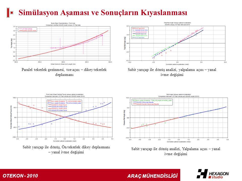 Simülasyon Aşaması ve Sonuçların Kıyaslanması Paralel tekerlek gezinmesi, toe açısı – dikey tekerlek deplasmanı Sabit yarıçap ile dönüş analizi, yalpalama açısı – yanal ivme değişimi Sabit yarıçap ile dönüş, Ön tekerlek dikey deplasmanı – yanal ivme değişimi Sabit yarıçap ile dönüş analizi, Yalpalama açısı – yanal ivme değişimi OTEKON - 2010 ARAÇ MÜHENDİSLİĞİ