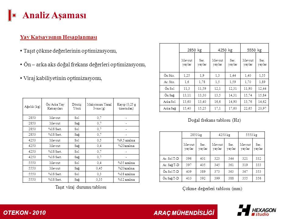 Analiz Aşaması Yay Katsayısının Hesaplanması Taşıt çökme değerlerinin optimizasyonu, Ön – arka aks doğal frekans değerleri optimizasyonu, Viraj kabiliyetinin optimizasyonu, 2850 kg4250 kg5550 kg Mevcut yaylar Ser.