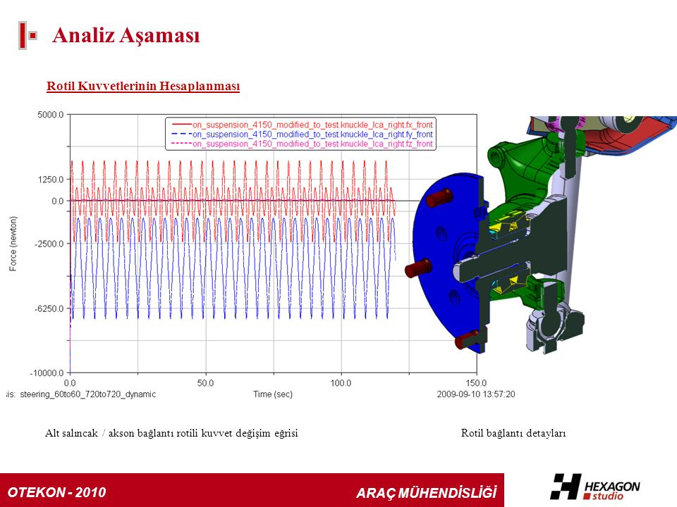 Analiz Aşaması Rotil Kuvvetlerinin Hesaplanması Alt salıncak / akson bağlantı rotili kuvvet değişim eğrisiRotil bağlantı detayları OTEKON - 2010 ARAÇ MÜHENDİSLİĞİ
