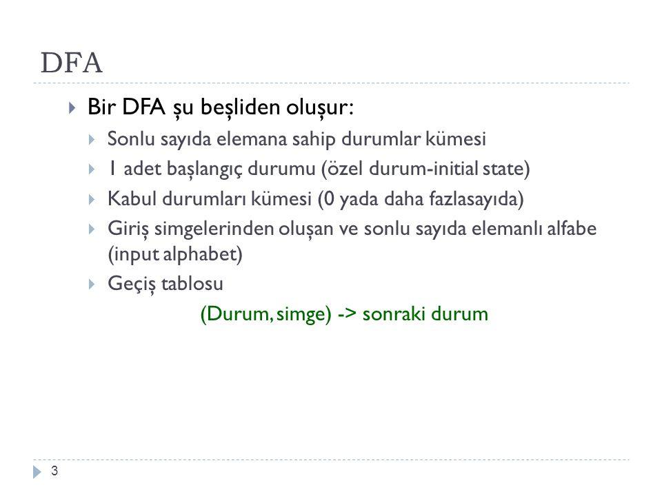 DFA 3  Bir DFA şu beşliden oluşur:  Sonlu sayıda elemana sahip durumlar kümesi  1 adet başlangıç durumu (özel durum-initial state)  Kabul durumlar