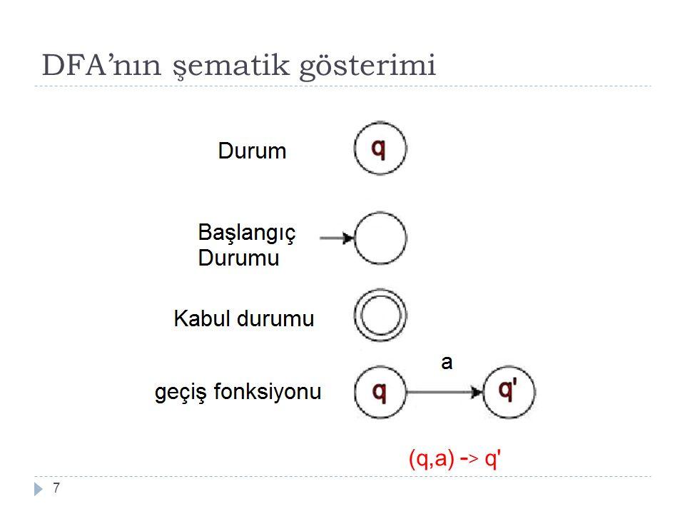 DFA'nın şematik gösterimi 7 (q,a) - > q