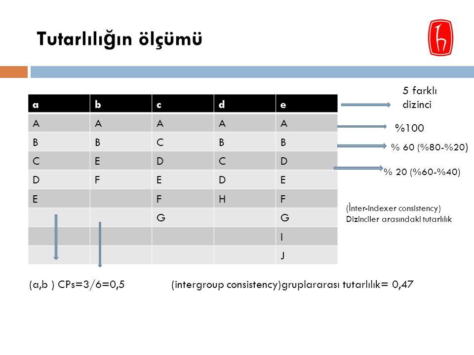 Tutarlılı ğ ın ölçümü abcde AAAAA BBCBB CEDCD DFEDE EFHF GG I J 5 farklı dizinci %100 % 60 (%80-%20 ) % 20 (%60-%40) (a,b ) CPs=3/6=0,5(intergroup consistency)gruplararası tutarlılık= 0,47 ( İ nter-indexer consistency) Dizinciler arasındaki tutarlılık
