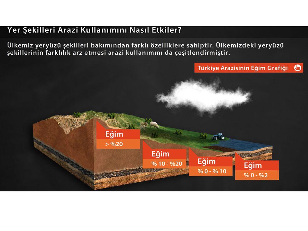 ARAZİ KULLANIMININ ÇEVRESEL ETKİLERİ Doğal kaynakların kullanımının çevreye verdiği olumsuz etkilerin artmasında arazi kullanımındaki yanlışlıkların önemi büyüktür.