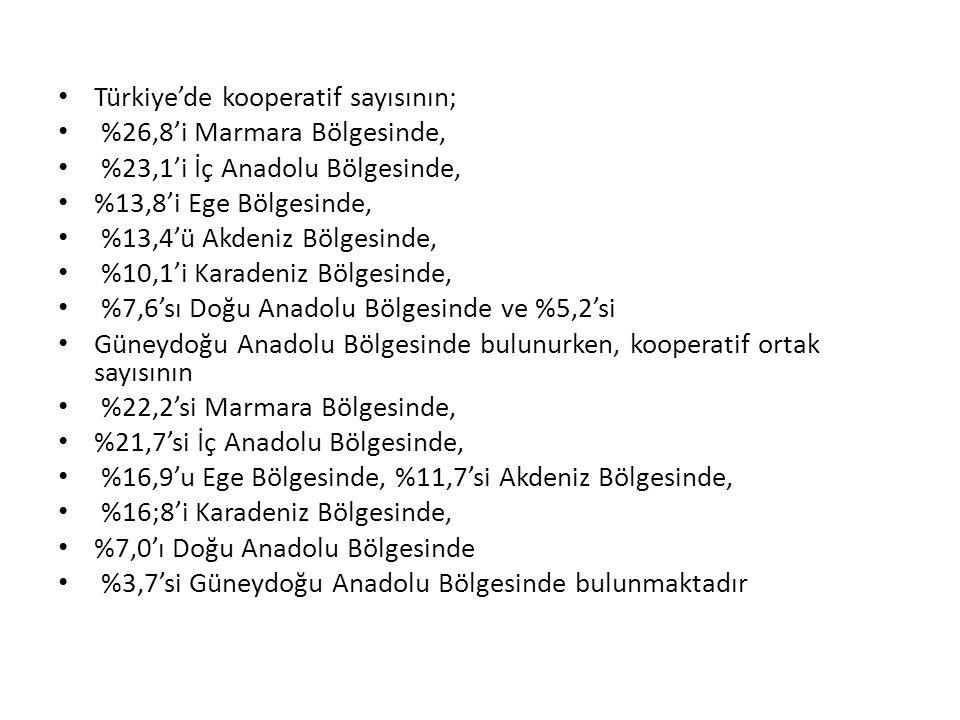 Türkiye'de kooperatif sayısının; %26,8'i Marmara Bölgesinde, %23,1'i İç Anadolu Bölgesinde, %13,8'i Ege Bölgesinde, %13,4'ü Akdeniz Bölgesinde, %10,1'