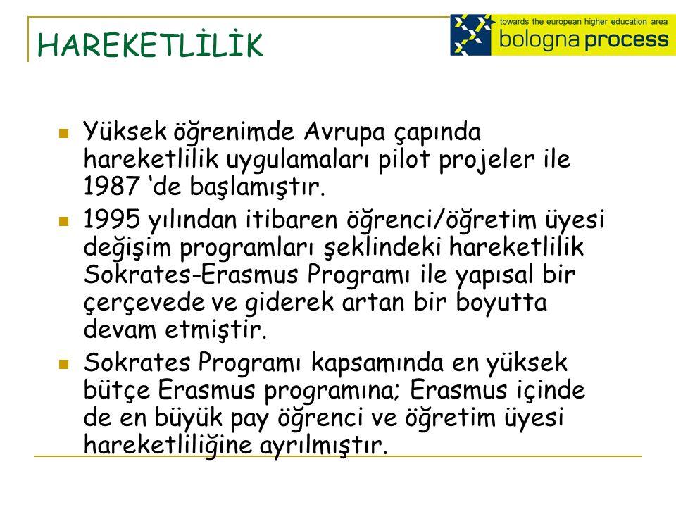 Yüksek öğrenimde Avrupa çapında hareketlilik uygulamaları pilot projeler ile 1987 'de başlamıştır.
