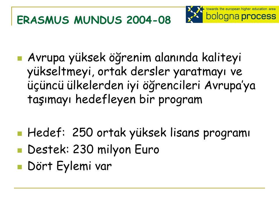 ERASMUS MUNDUS 2004-08 Avrupa yüksek öğrenim alanında kaliteyi yükseltmeyi, ortak dersler yaratmayı ve üçüncü ülkelerden iyi öğrencileri Avrupa'ya taşımayı hedefleyen bir program Hedef: 250 ortak yüksek lisans programı Destek: 230 milyon Euro Dört Eylemi var