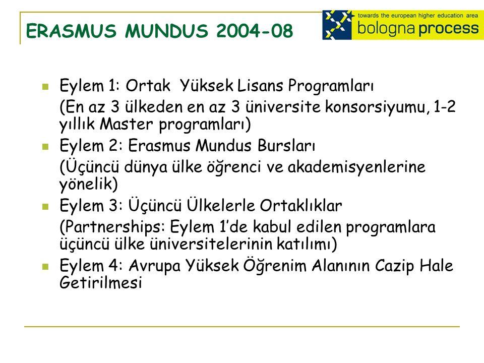 ERASMUS MUNDUS 2004-08 Eylem 1: Ortak Yüksek Lisans Programları (En az 3 ülkeden en az 3 üniversite konsorsiyumu, 1-2 yıllık Master programları) Eylem 2: Erasmus Mundus Bursları (Üçüncü dünya ülke öğrenci ve akademisyenlerine yönelik) Eylem 3: Üçüncü Ülkelerle Ortaklıklar (Partnerships: Eylem 1'de kabul edilen programlara üçüncü ülke üniversitelerinin katılımı) Eylem 4: Avrupa Yüksek Öğrenim Alanının Cazip Hale Getirilmesi