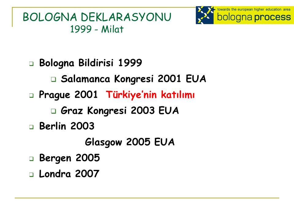 BOLOGNA DEKLARASYONU 1999 - Milat  Bologna Bildirisi 1999  Salamanca Kongresi 2001 EUA  Prague 2001Türkiye'nin katılımı  Graz Kongresi 2003 EUA  Berlin 2003 Glasgow 2005 EUA  Bergen 2005  Londra 2007