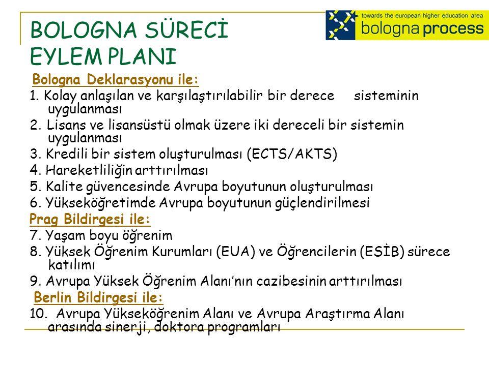 BOLOGNA SÜRECİ EYLEM PLANI Bologna Deklarasyonu ile: Bologna Deklarasyonu ile: 1.