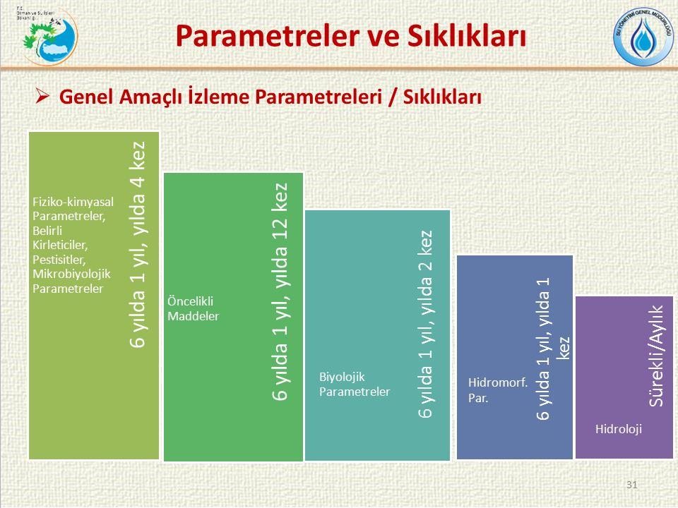 31 Parametreler ve Sıklıkları  Genel Amaçlı İzleme Parametreleri / Sıklıkları 6 yılda 1 yıl, yılda 2 kez 6 yılda 1 yıl, yılda 1 kez Sürekli/Aylık 6 yılda 1 yıl, yılda 12 kez 6 yılda 1 yıl, yılda 4 kez Fiziko-kimyasal Parametreler, Belirli Kirleticiler, Pestisitler, Mikrobiyolojik Parametreler Öncelikli Maddeler Biyolojik Parametreler Hidromorf.