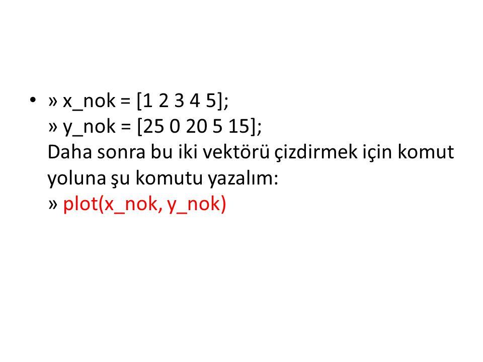 Ezplot3 Fonksiyonu: Metin olarak girilen f(x,y,z)=0 biçimindeki kapalı fonksiyon grafiklerini üç boyutlu uzayda çizdirmeye yarar.