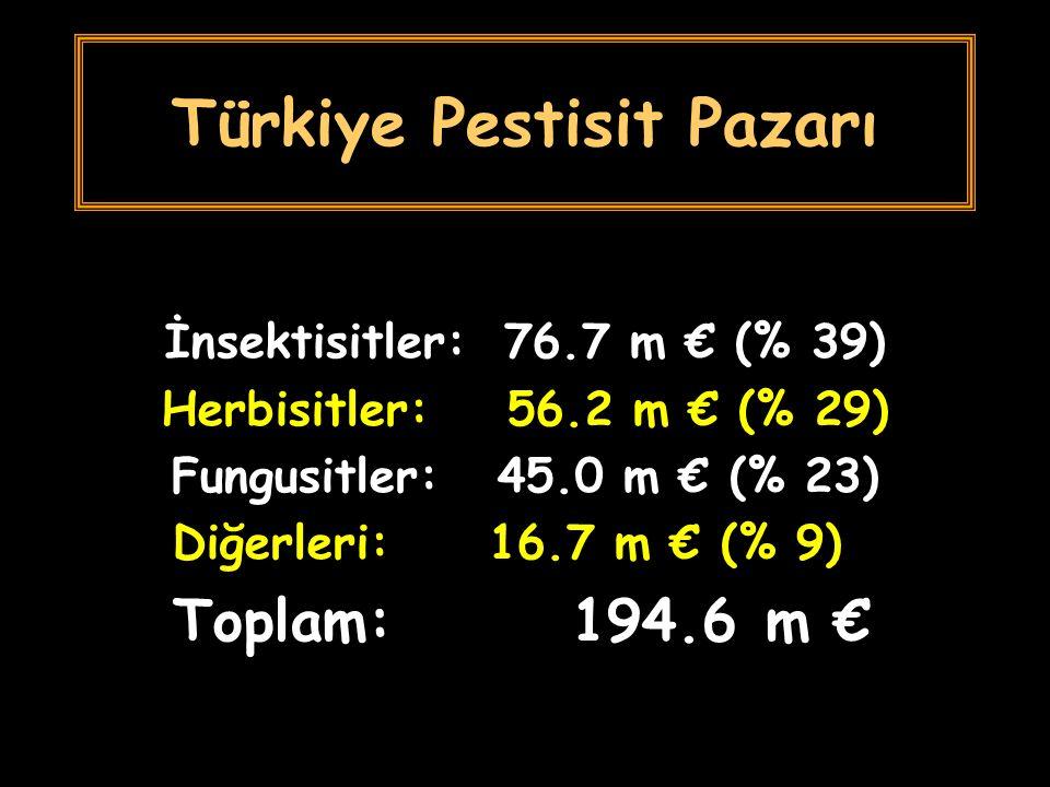 Türkiye Pestisit Pazarı İnsektisitler: 76.7 m € (% 39) Herbisitler: 56.2 m € (% 29) Fungusitler: 45.0 m € (% 23) Diğerleri: 16.7 m € (% 9) Toplam: 194.6 m €
