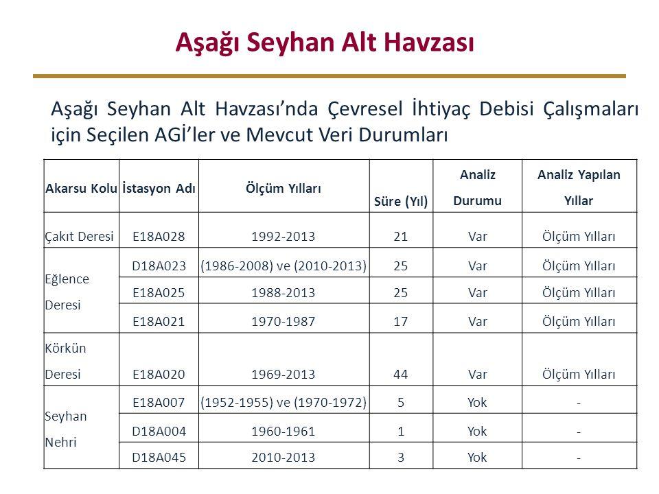 Aşağı Seyhan Alt Havzası Aşağı Seyhan Alt Havzası'nda Çevresel İhtiyaç Debisi Çalışmaları için Seçilen AGİ'ler ve Mevcut Veri Durumları Akarsu Koluİstasyon AdıÖlçüm Yılları Süre (Yıl) Analiz Durumu Analiz Yapılan Yıllar Çakıt DeresiE18A0281992-201321VarÖlçüm Yılları Eğlence Deresi D18A023(1986-2008) ve (2010-2013)25VarÖlçüm Yılları E18A0251988-201325VarÖlçüm Yılları E18A0211970-198717VarÖlçüm Yılları Körkün DeresiE18A0201969-201344VarÖlçüm Yılları Seyhan Nehri E18A007(1952-1955) ve (1970-1972)5Yok- D18A0041960-19611Yok- D18A0452010-20133Yok-