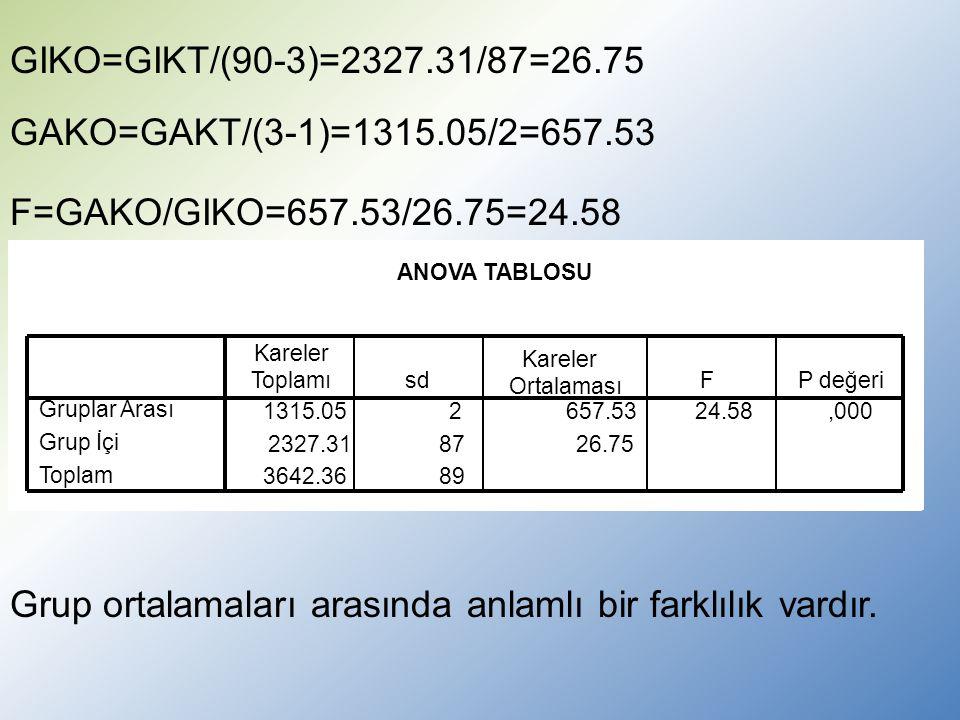 ANOVA TABLOSU 1315.052657.5324.58,000 2327.31878726.75 3642.3689 Gruplar Arası Grup İçi Toplam Kareler Toplamısd Kareler Ortalaması FP değeri GIKO=GIKT/(90-3)=2327.31/87=26.75 GAKO=GAKT/(3-1)=1315.05/2=657.53 F=GAKO/GIKO=657.53/26.75=24.58 Grup ortalamaları arasında anlamlı bir farklılık vardır.