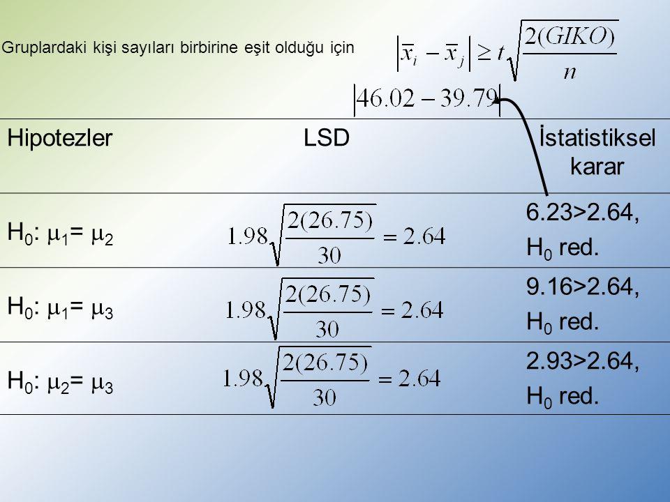 Gruplardaki kişi sayıları birbirine eşit olduğu için HipotezlerLSDİstatistiksel karar H 0 :  1 =  2 6.23>2.64, H 0 red.