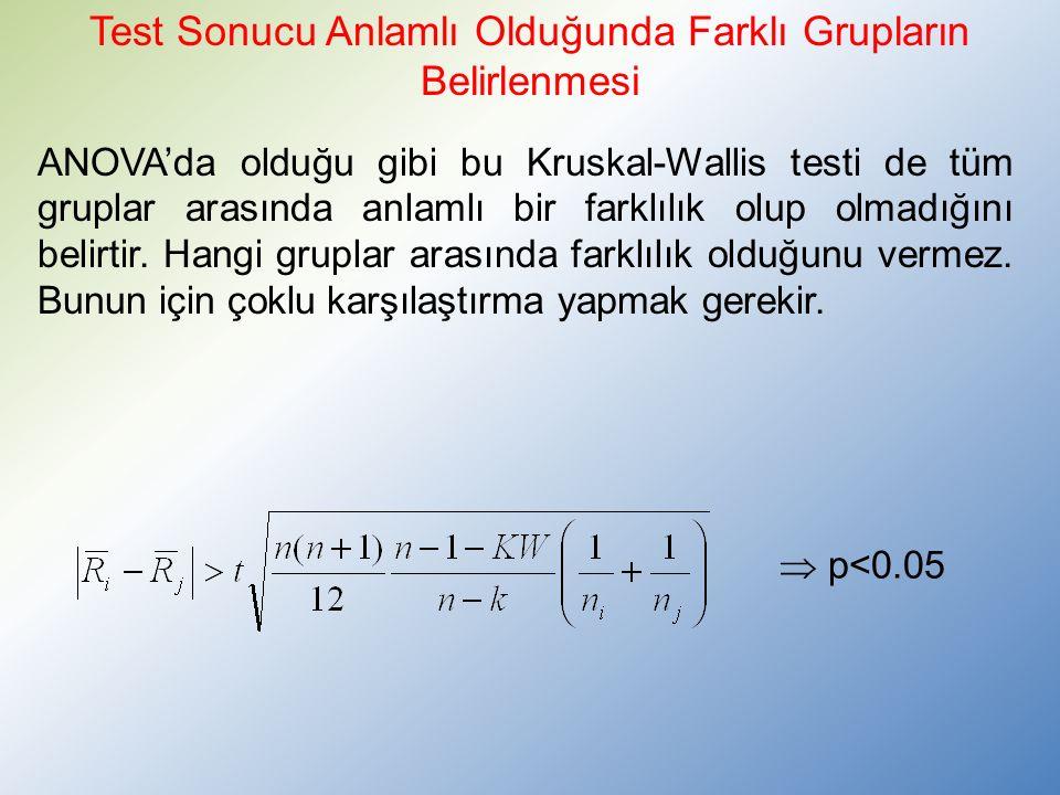 ANOVA'da olduğu gibi bu Kruskal-Wallis testi de tüm gruplar arasında anlamlı bir farklılık olup olmadığını belirtir.