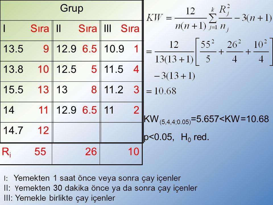 Grup IIIIII 13.512.910.9 13.812.511.5 15.51311.2 1412.911 14.7 Sıra 96.51 1054 1383 116.52 12 R i 552610 KW (5,4,4;0.05) =5.657<KW=10.68 p<0.05, H 0 red.