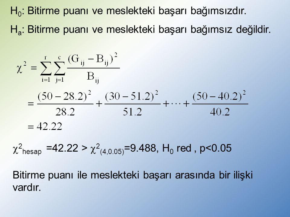  2 hesap =42.22 >  2 (4,0.05) =9.488, H 0 red, p<0.05 Bitirme puanı ile meslekteki başarı arasında bir ilişki vardır.