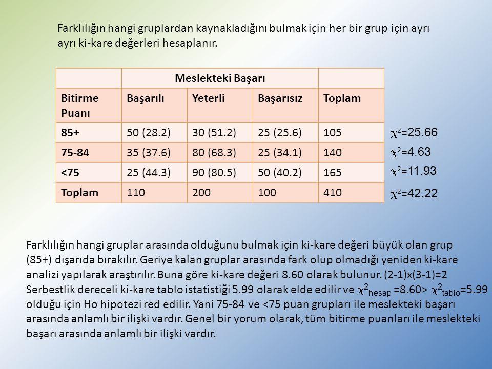 Farklılığın hangi gruplardan kaynakladığını bulmak için her bir grup için ayrı ayrı ki-kare değerleri hesaplanır.