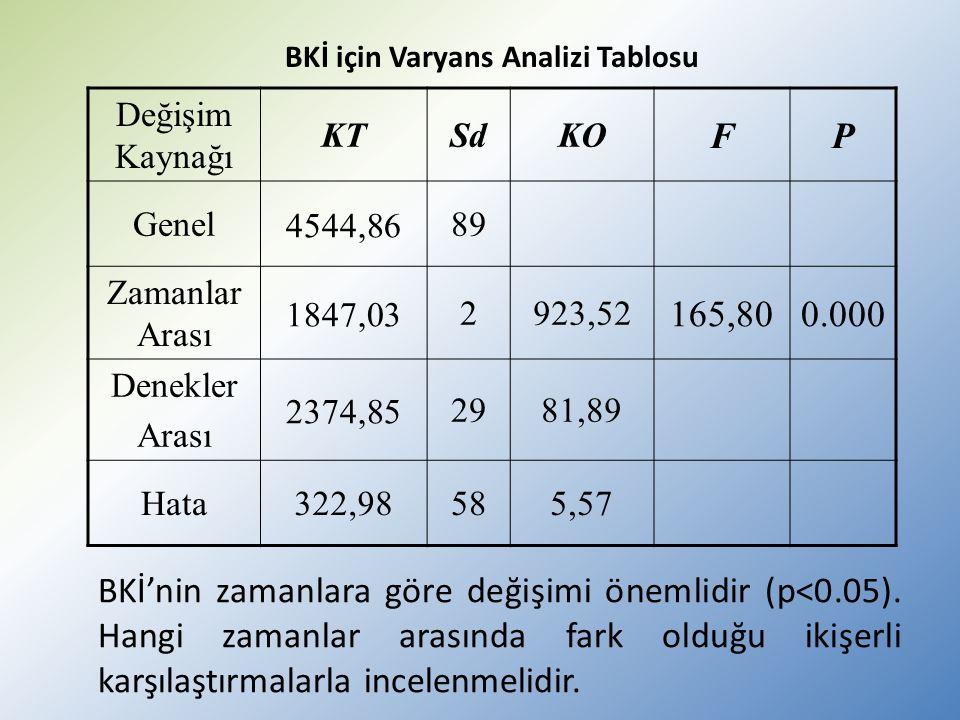 BKİ için Varyans Analizi Tablosu Değişim Kaynağı KTSdKO FP Genel 4544,86 89 Zamanlar Arası 1847,03 2923,52 165,800.000 Denekler Arası 2374,85 2981,89 Hata322,98585,57 BKİ'nin zamanlara göre değişimi önemlidir (p<0.05).