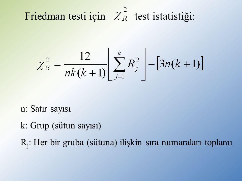 n: Satır sayısı k: Grup (sütun sayısı) R j : Her bir gruba (sütuna) ilişkin sıra numaraları toplamı Friedman testi için test istatistiği: