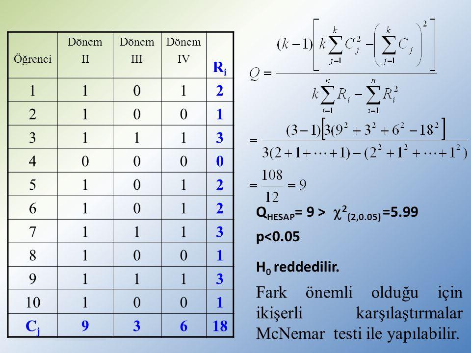 Öğrenci Dönem II Dönem III Dönem IV RiRi 11012 21001 31113 40000 51012 61012 71113 81001 91113 101001 CjCj 93618 Q HESAP = 9 >  2 (2,0.05) =5.99 p<0.05 H 0 reddedilir.