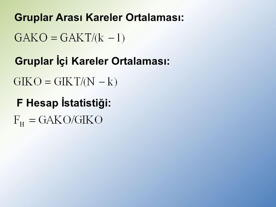 Gruplar İçi Kareler Ortalaması: Gruplar Arası Kareler Ortalaması: F Hesap İstatistiği: