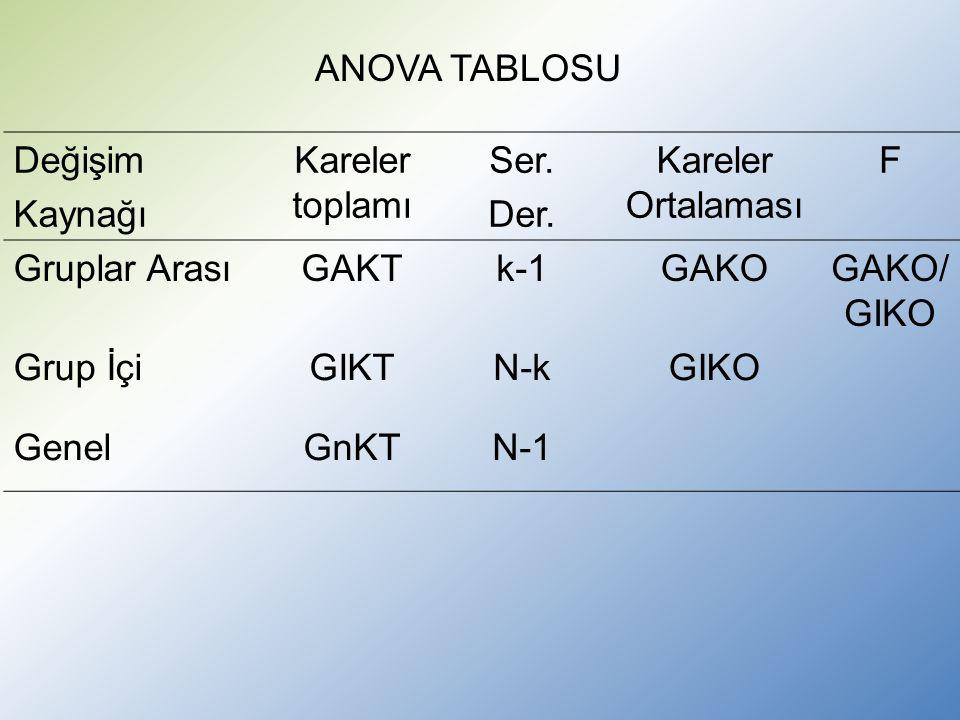 Değişim Kaynağı Kareler toplamı Ser. Der.