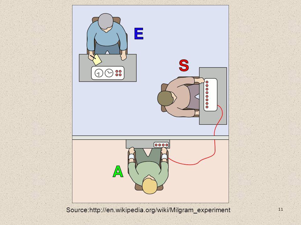 Source:http://en.wikipedia.org/wiki/Milgram_experiment 11