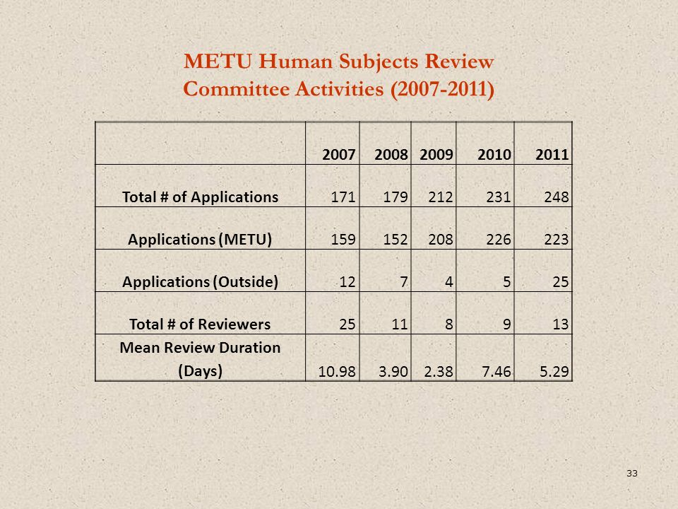 METU Human Subjects Review Committee Activities (2007-2011) 20072008200920102011 Total # of Applications171179212231248 Applications (METU)159152208226223 Applications (Outside)1274525 Total # of Reviewers25118913 Mean Review Duration (Days)10.983.902.387.465.29 33