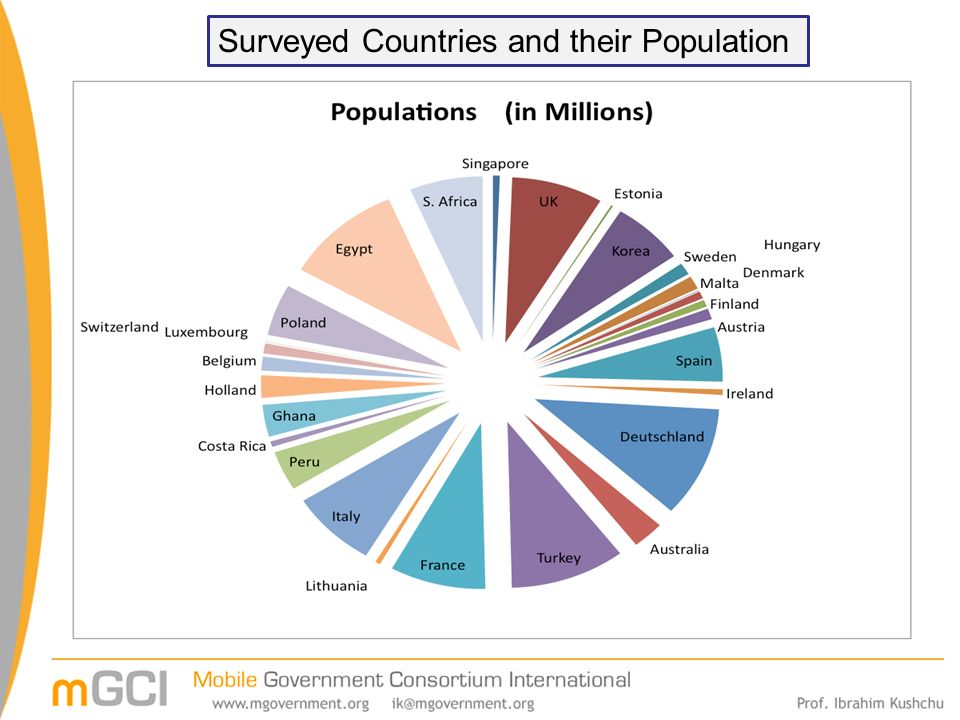 Surveyed Countries and their Population