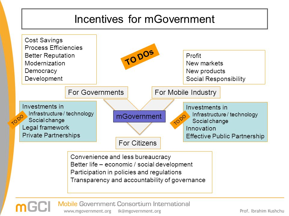 Incentives for mGovernment For GovernmentsFor Mobile Industry For Citizens Cost Savings Process Efficiencies Better Reputation Modernization Democracy