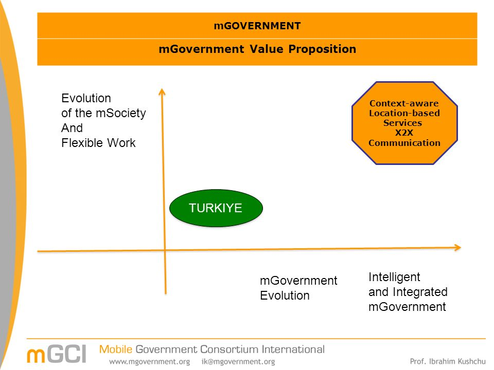 mGOVERNMENT mGovernment Value Proposition Context-aware Location-based Services X2X Communication mGovernment Evolution of the mSociety And Flexible Work Intelligent and Integrated mGovernment TURKIYE