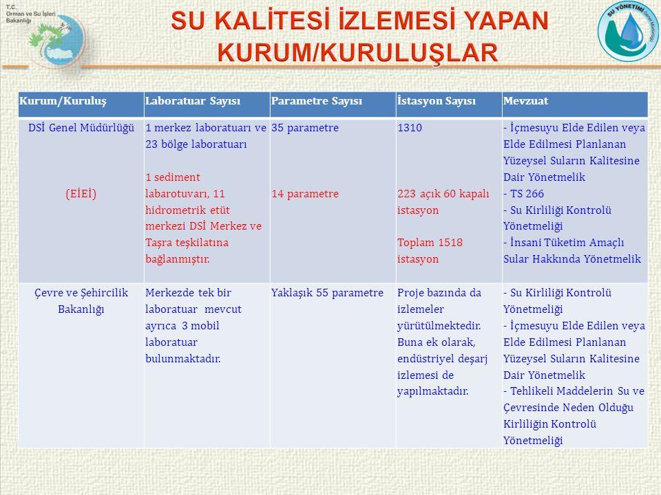 Kurum/KuruluşLaboratuar SayısıParametre Sayısıİstasyon SayısıMevzuat DSİ Genel Müdürlüğü (EİEİ) 1 merkez laboratuarı ve 23 bölge laboratuarı 1 sedimen