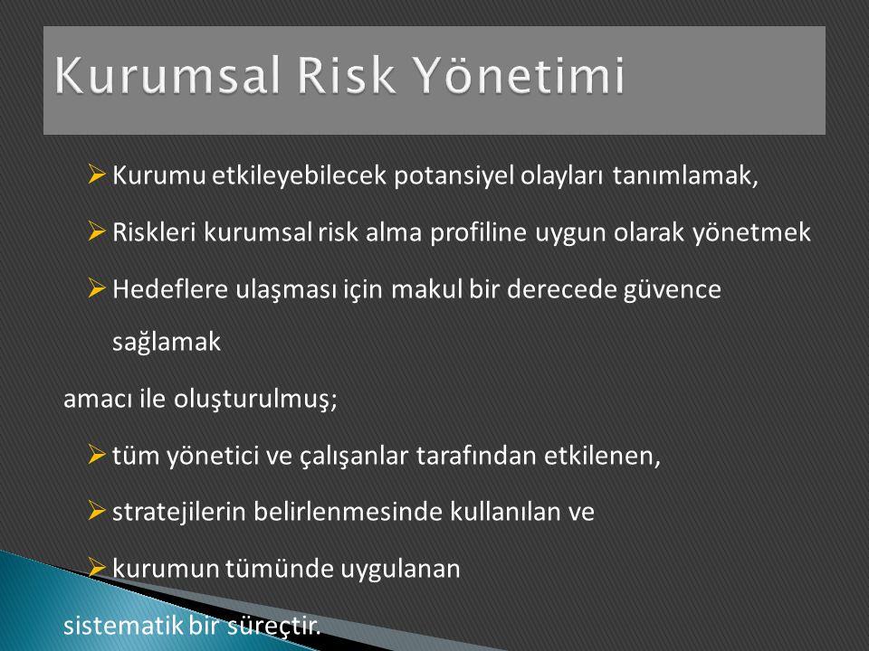  Kurumu etkileyebilecek potansiyel olayları tanımlamak,  Riskleri kurumsal risk alma profiline uygun olarak yönetmek  Hedeflere ulaşması için makul bir derecede güvence sağlamak amacı ile oluşturulmuş;  tüm yönetici ve çalışanlar tarafından etkilenen,  stratejilerin belirlenmesinde kullanılan ve  kurumun tümünde uygulanan sistematik bir süreçtir.