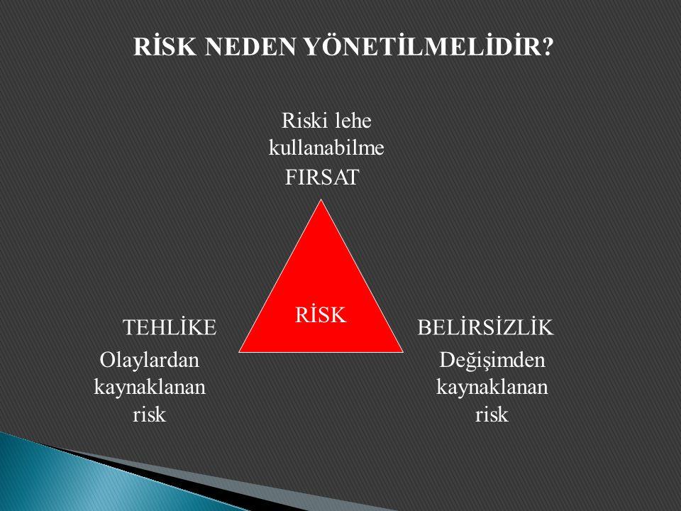 RİSK TEHLİKEBELİRSİZLİK FIRSAT Olaylardan kaynaklanan risk Değişimden kaynaklanan risk Riski lehe kullanabilme RİSK NEDEN YÖNETİLMELİDİR
