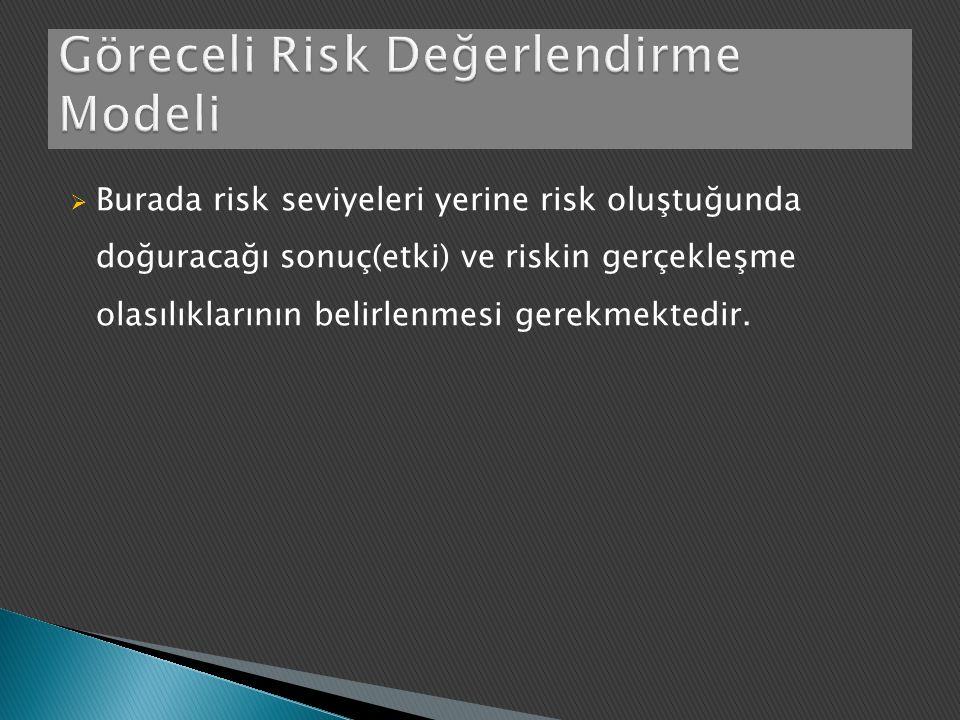  Burada risk seviyeleri yerine risk oluştuğunda doğuracağı sonuç(etki) ve riskin gerçekleşme olasılıklarının belirlenmesi gerekmektedir.