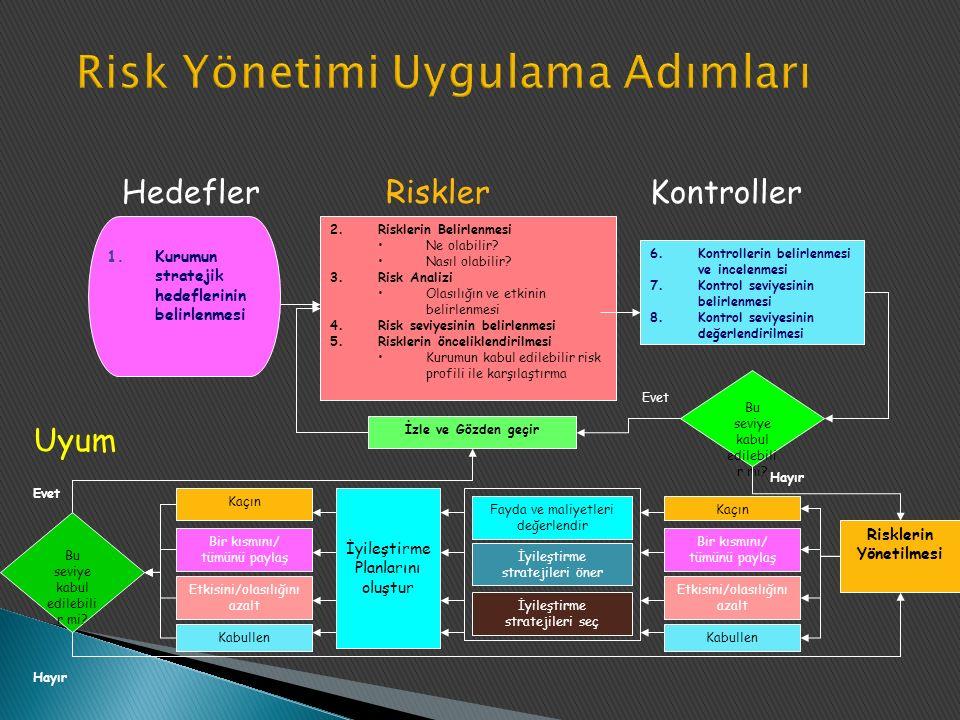1.Kurumun stratejik hedeflerinin belirlenmesi 2.Risklerin Belirlenmesi Ne olabilir.