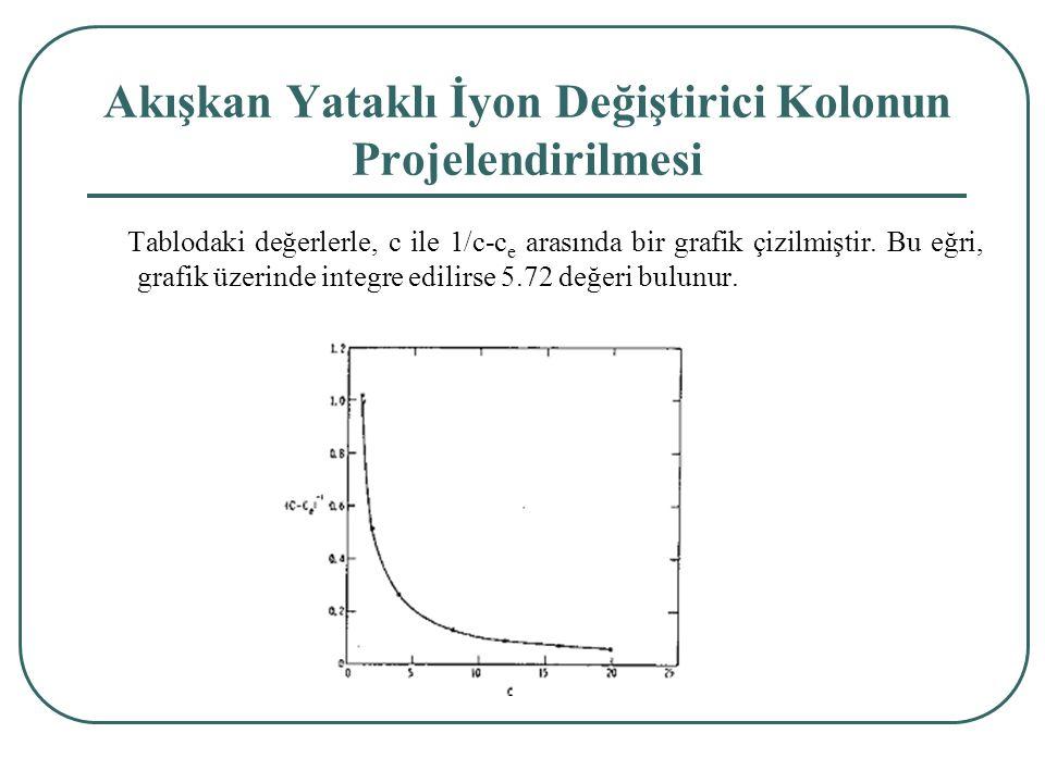 Tablodaki değerlerle, c ile 1/c-c e arasında bir grafik çizilmiştir.