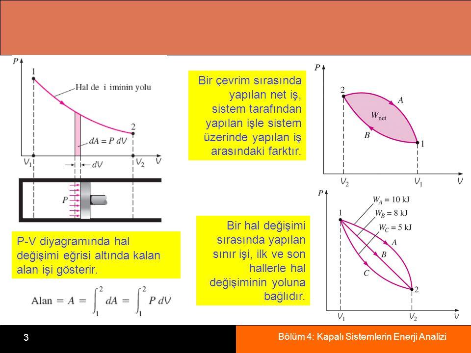 Bölüm 4: Kapalı Sistemlerin Enerji Analizi 3 P-V diyagramında hal değişimi eğrisi altında kalan alan işi gösterir. Bir çevrim sırasında yapılan net iş