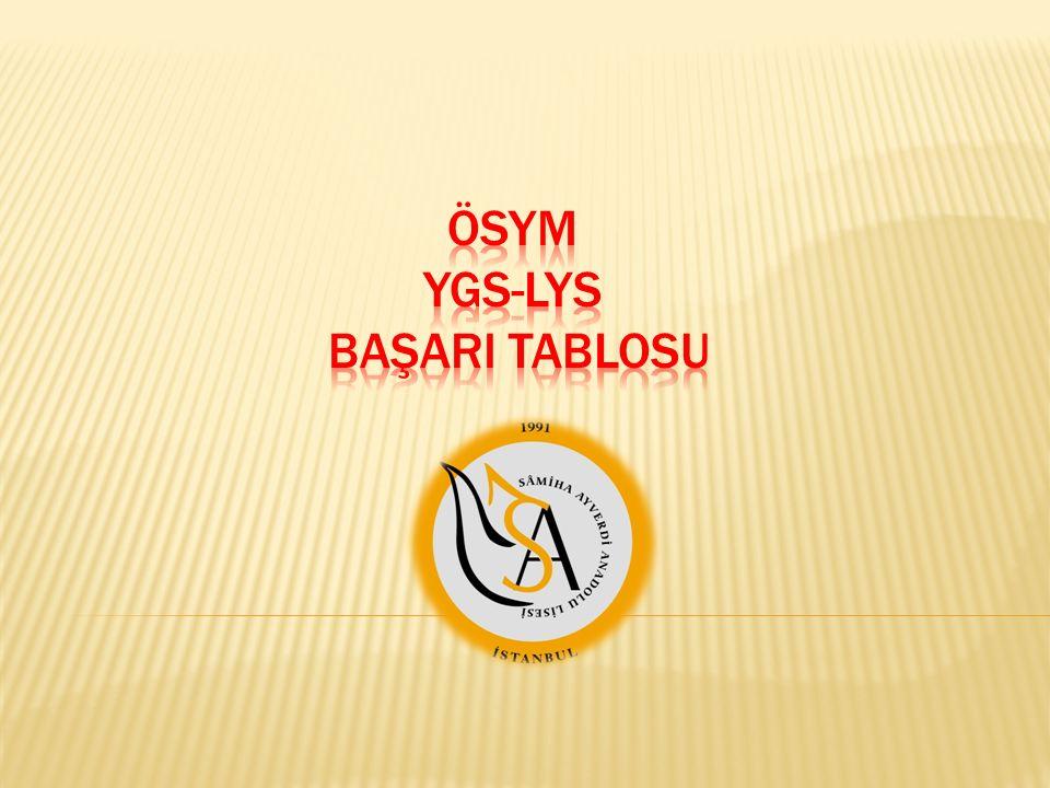 YGS ne demektir.YGS, Yükseköğretime Geçiş Sınavı demektir.