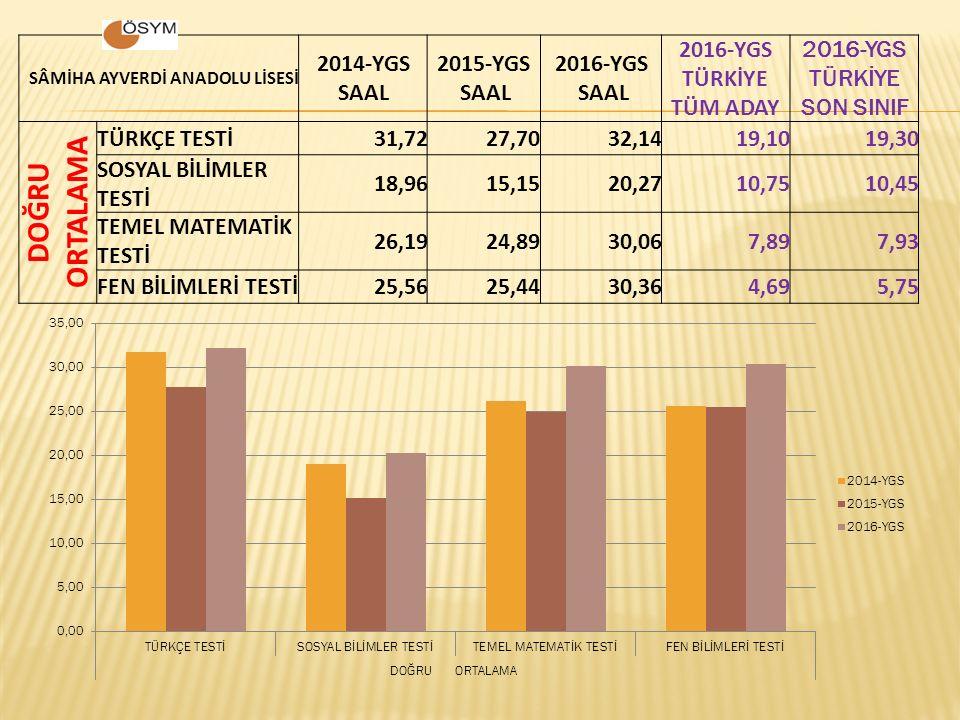 SÂMİHA AYVERDİ ANADOLU LİSESİ 2014-YGS SAAL 2015-YGS SAAL 2016-YGS SAAL 2016-YGS TÜRKİYE TÜM ADAY 2016-YGS TÜRKİYE SON SINIF DOĞRU ORTALAMA TÜRKÇE TES