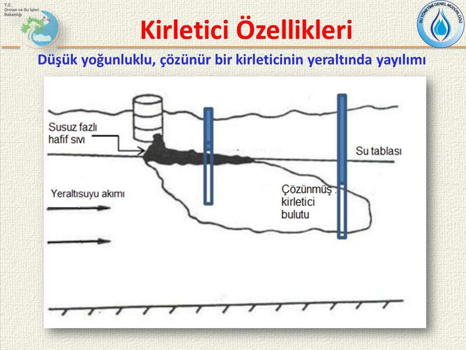 Kirletici Özellikleri Düşük yoğunluklu, çözünür bir kirleticinin yeraltında yayılımı