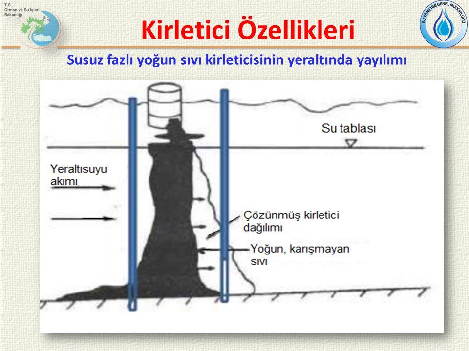 Kirletici Özellikleri Susuz fazlı yoğun sıvı kirleticisinin yeraltında yayılımı